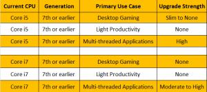 i5 vs i7 gaming