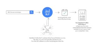 Backlinks and link analysis